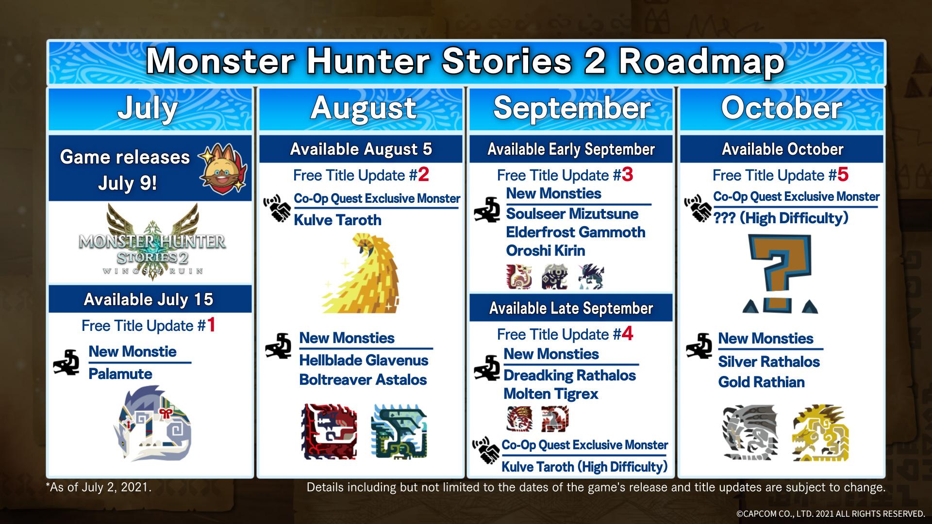 histoires de chasseurs de monstres 2 combien de temps battre